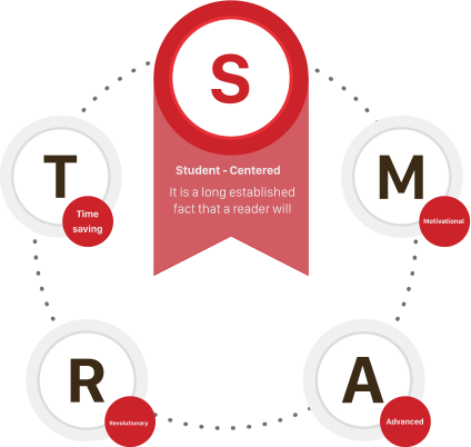 Mô hình đào tạo S.SMART thông minh từ IMAP Việt Nam