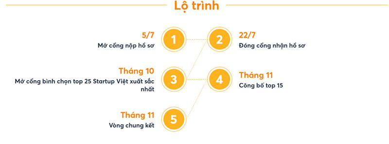 Công ty IMAP Việt Nam đồng hành Start up 2019 Vnexpress 3
