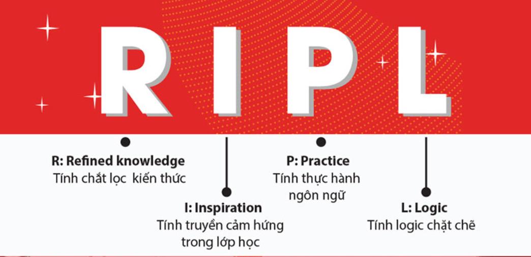RIPL - Phương pháp đào tạo phát triển toàn diện đến từ IMAP Việt Nam