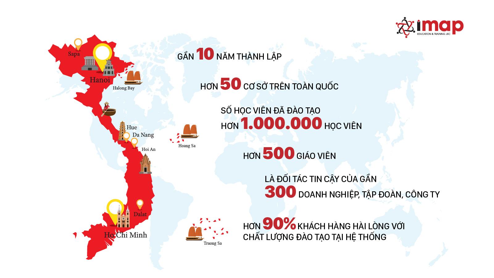 Công ty IMAP Việt Nam 40 cơ sở